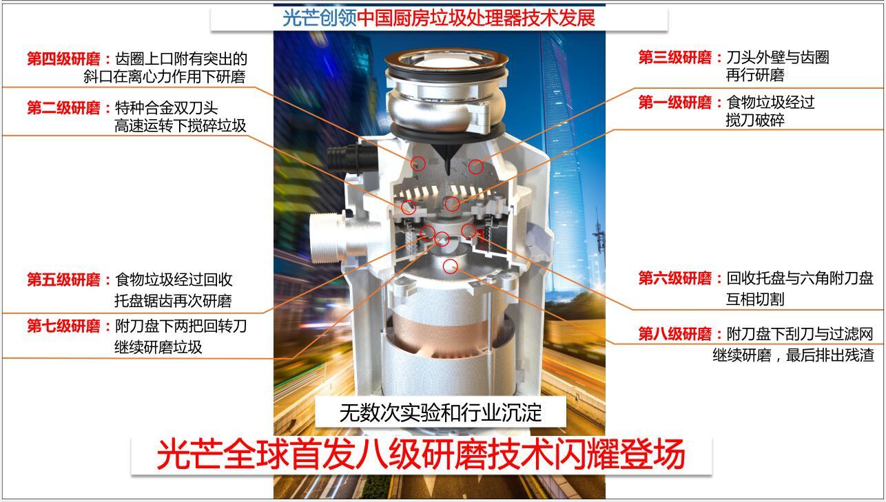 光芒垃圾处理器研磨系统的发展历程